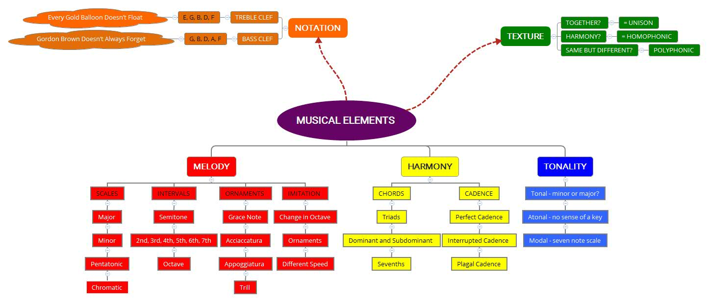 Musical Elements - mindmap
